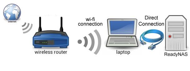 how to make a direct internet connection